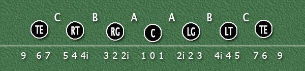 PFF-alignment-chart