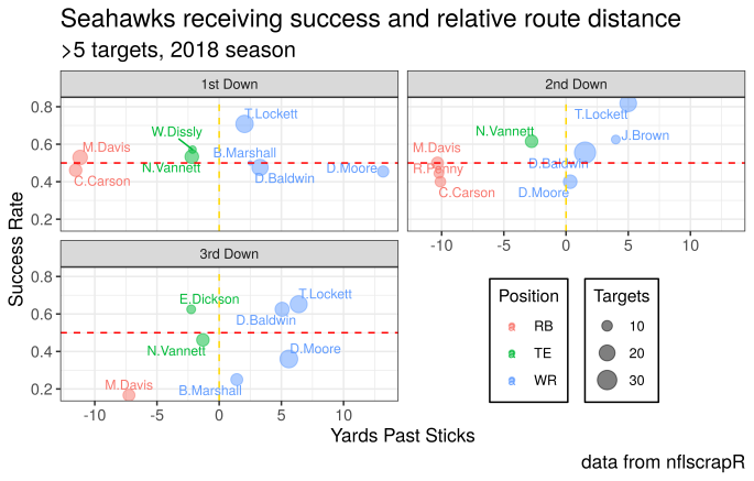 sea success and yds past sticks