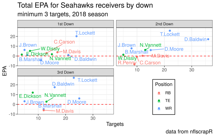 seahawks receivers by down